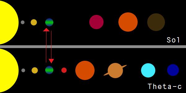Сравнение Солнечной системы и системы Тета-C