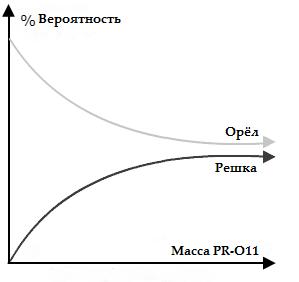 """Воздействие PR-O11 на результат броска монеты с изначальным перевесом в сторону """"орла"""". """